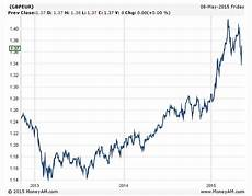 Pound Euro Chart 5 Years Uk Holiday Makers Enjoy Best Pound And Euro Exchange Rate