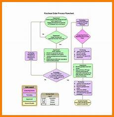 Payroll Flowchart Process 5 Payroll Flowchart Sample Pay Stub Format