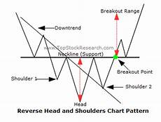 Inverted Head And Shoulders Chart Pattern Jcy Inverse Head Amp Shoulder Pattern Bullish Breakout