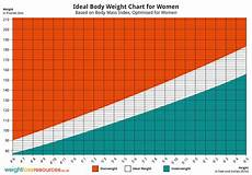 Weight Chart For Women By Age And Height Ideal Weight Chart For Women Weight Loss Resources
