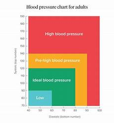 Blood Pressure Tables Blood Pressure What Is Normal