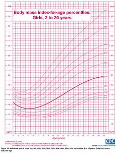 Height Percentile Chart Girl Ourmedicalnotes Growth Chart Bmi For Age Percentiles