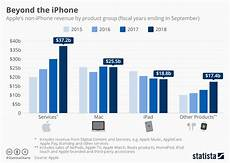Vegetable Oil Price Chart Chart Beyond The Iphone Statista