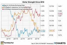 Euro Us Dollar Exchange Rate Chart Philip Morris International Inc In 3 Charts The