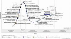 Gartner Chart Technology Gartner S Hype Cycle For The Emerging Technologies 3d