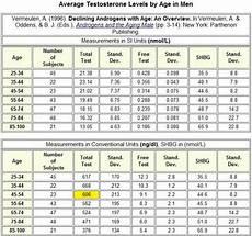 Testosterone Blood Levels Chart Average Testosterone Levels By Age In Men Digital Portfolio