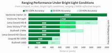 Binocular Size Chart Rangefinder Binoculars Reviews Amp Field Tests Overall
