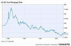 30 Year Mortgage Rates Chart Calculator Freddie Mac Average 30 Year Fixed Mortgage Rate Falls To