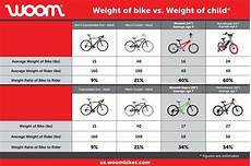Bike Size Chart By Height How To Ditch The Training Wheels The Inspired Home