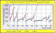 Ionisation Energy Chart Ionization Energy