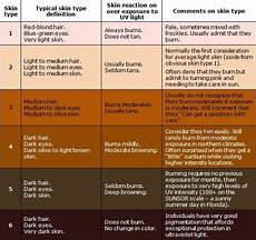 Skin Color Scale Chart The Fitzpatrick Skin Tone Chart Skin Care Skin Care