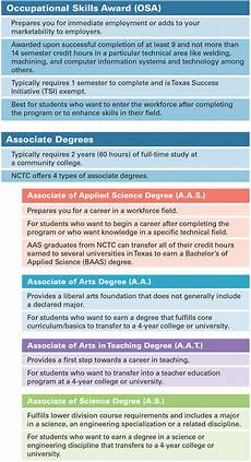 University Degrees Explained What S In A Name Degrees Amp Certificates Explained