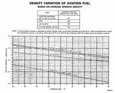 Jet A Weight Temperature Chart Figure 6 3 Density Variation Of Aviation Fuel Tm 55