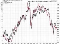 Cad Value Chart Canadian Dollar Versus Crude Oil Options Edge