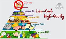 low carb high quality with smart low carb diet to success