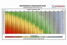 Vpd Chart Vpd Bioengineering Chart Ceres Cannabis