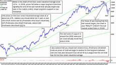 Dow Jones Long Term Chart Stock Market Long Immediate And Short Term Index Trading
