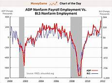 Adp Chart Chart Of The Day The Final Word On Adp The Most