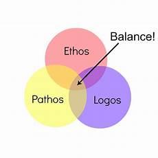 Pathos Ethos Logos Ethos Pathos Logos And Writing For Your Audience