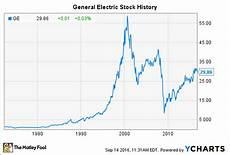 Ge Chart General Electric Stock History Will Shares Ever Return To