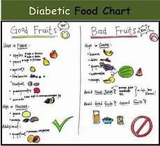 Food Chart For Diabetic Diabetic Food Chart Diabetic Food Chart Diabetic