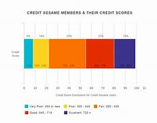 Credit Number Chart Guide How To Fix Your Credit