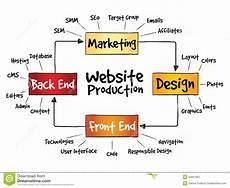 Production Process Website Production Process Stock Illustration