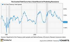 Inverted Yield Curve Chart The Quot Inverted Yield Curve Quot Is Signaling A Recession These