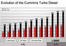 Cummins Diesel Engine Fuel Consumption Chart Follow The Liter The Evolution Of The Cummins 5 9l To
