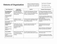 Essay Organization Types Patterns Of Organization Reference Sheet