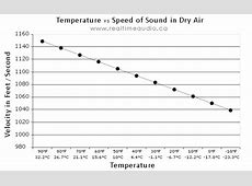 The Speed of Sound: How fast is it? « Real Time Audio