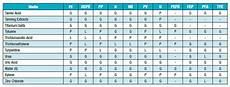 Pfa Compatibility Chart Plastic Tubing Chemical Compatibility Parker Tubing