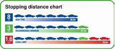 Safe Stopping Distance Chart Help And Advice