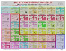 Project Management Chart Ansi Standard Project Management Chart
