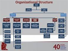 Fqhc Organizational Chart Presentation To Dasa Director 20120210