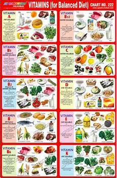 Vitamin Food Chart Pdf Vitamin Chart Displays Various Sources Of Different