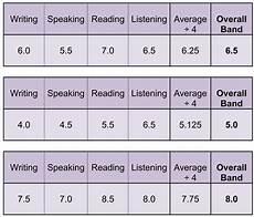 Ielts General Score Chart Ielts Band Score Understand The Exam Scoring System