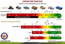 Diesel Engine Oil Comparison Chart 21 Unique Diesel Engine Oil Comparison Chart