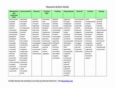 Key Action Words For Resume Resume Template Action Words Action Verbs List 6 Action