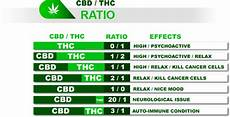 Tincture Ratio Chart Tinctures Picking The Perfect Cbd To Thc Ratio Herb