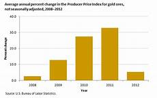 Gold Percentage Chart Gold Prices Rise More Than 100 Percent Since 2008 The
