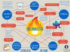 Inflammation Levels Chart Chronic Inflammation Miranda Naturopathic Clinic