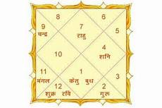 Bhava Chart Calculator Astrosage 25 Vedic Astrology Birth Chart Calculator Astrology For You