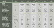 Plastic Uv Resistance Chart Lurethane Polyurethane Lep Engineering Plastics
