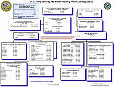 Army Futures Command Org Chart U S Army Training And Doctrine Command Gt Organizations