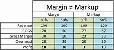 Mark Up Vs Margin Chart Pricing For Profit Case Study Findings For Pricing For