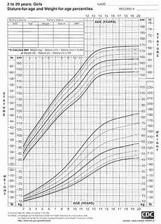 Who Vs Cdc Growth Charts 2000 Cdc Growth Charts For The United States Stature For