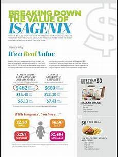 Isagenix Product Age Chart Isagenix Phones And Women Health On Pinterest