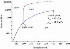 Ammonia Vapour Pressure Chart Pressure Temperature Phase Diagram Of Ammonia The Dashed