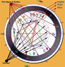 Vedic Birth Chart Online Vedic Astrology For Free Full Version Free Software